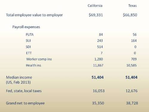 """Median-income example: Employee value versus """"income"""" and after-tax remainder"""