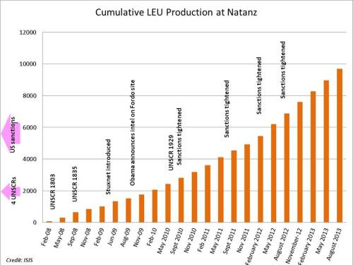 ISI graph of Iranian low-enriched uranium production, with author's timeline annotations
